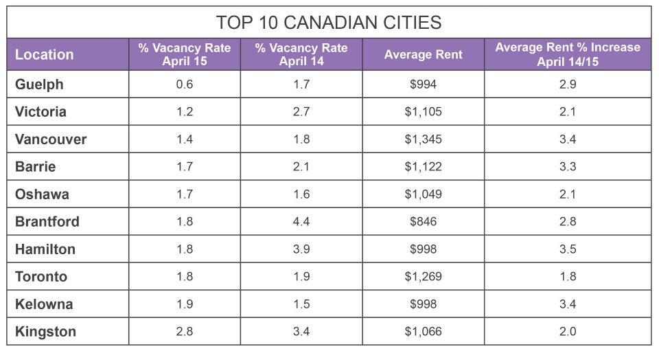 Source: CMHC Rental Market Survey, June 2015. Chart by Victoria Cigan