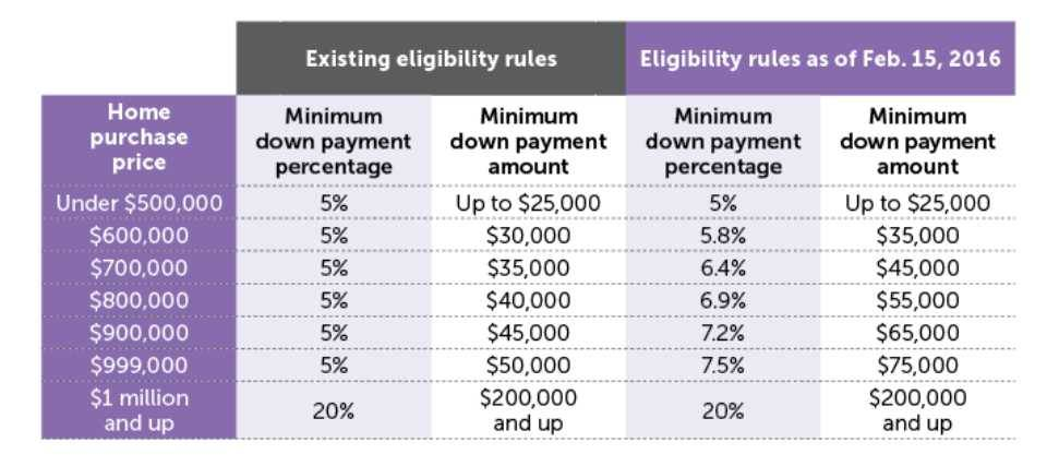 Down payment table