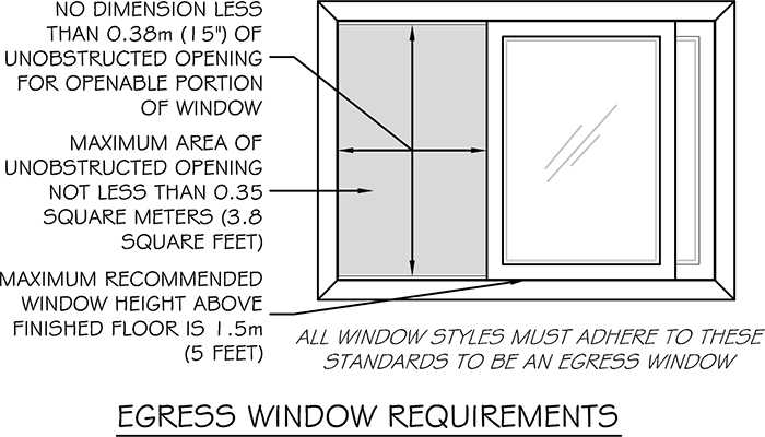 Bedroom window egress requirements canada for Bedroom window egress requirements