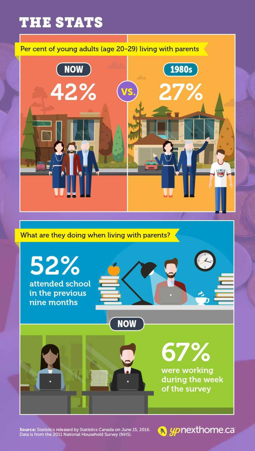 Infographic - The Stats