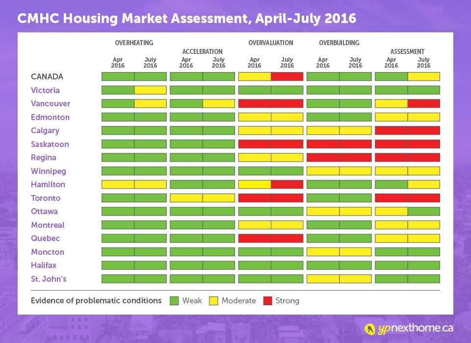 housing-market-assessment-chart