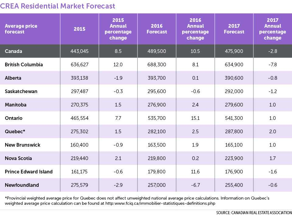 crea-residential-market-forecast-table