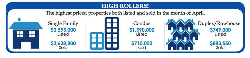 Infographic courtesy of Realtors Association of Edmonton