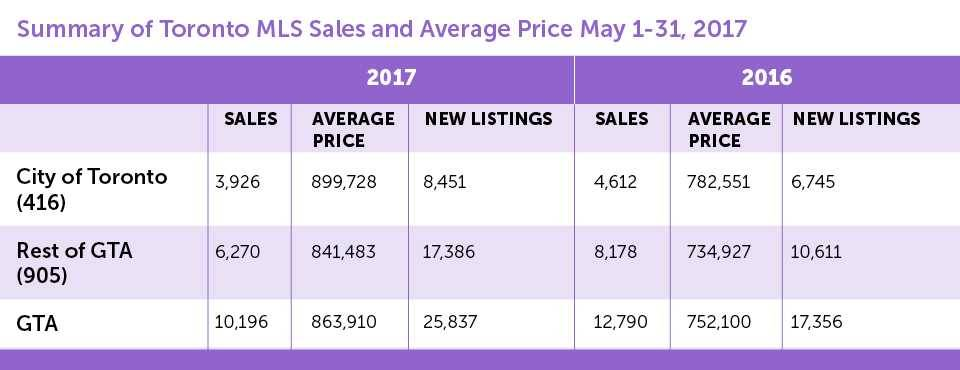 Summary of Toronto MLS Sales 2017_Chart_960