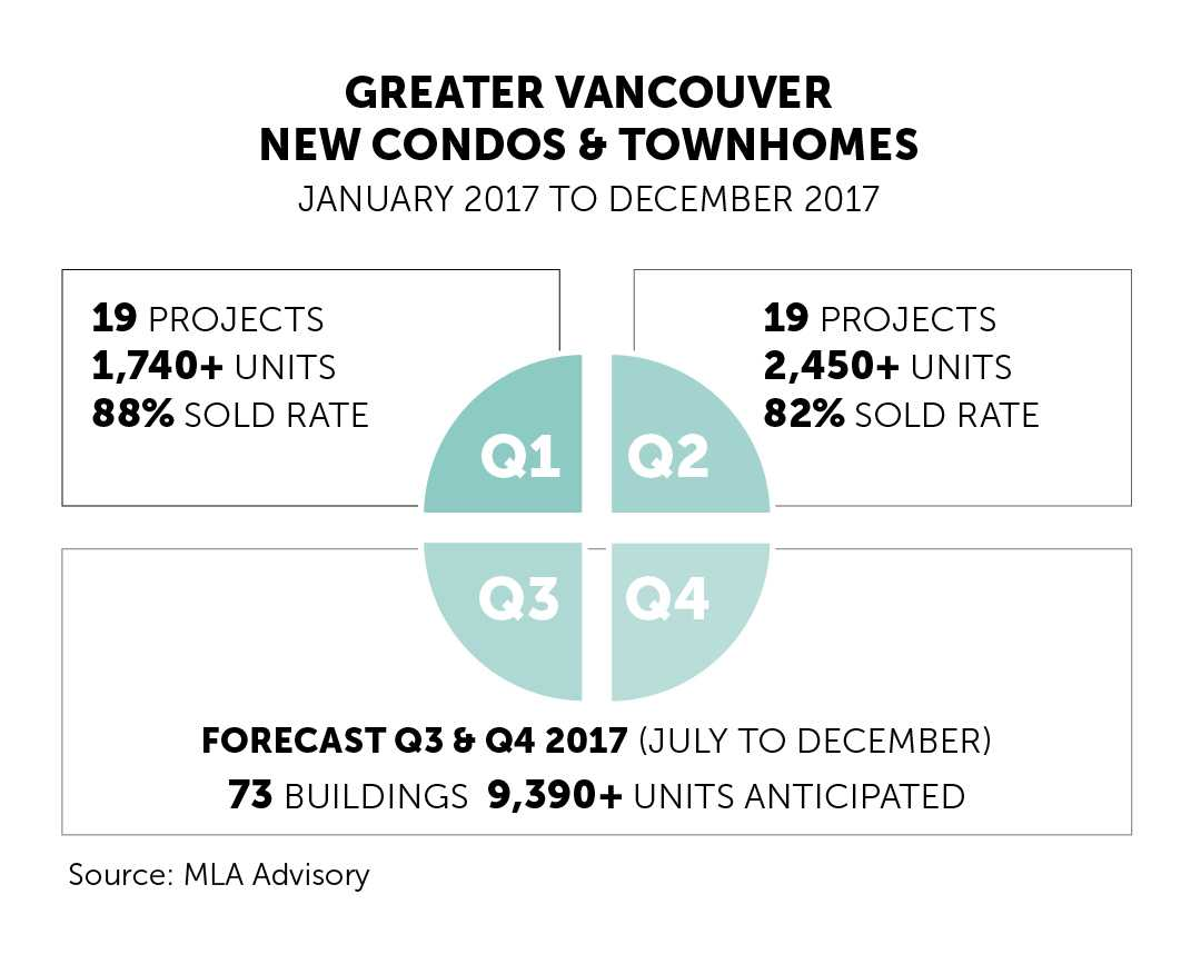 Vancouver-condo-townhome-releases
