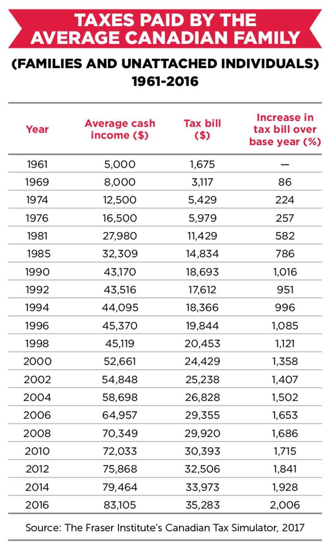 taxes table