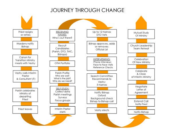 Journey-Through-Change