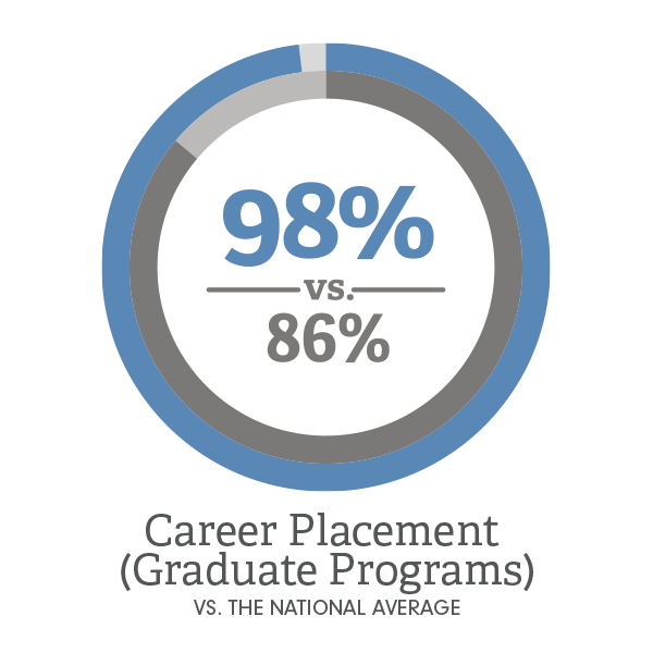 Graduate Placement Rate vs National Average