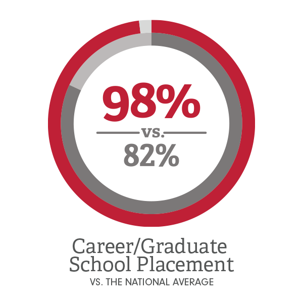 98 Percent of grads move on to careers or grad school graphic