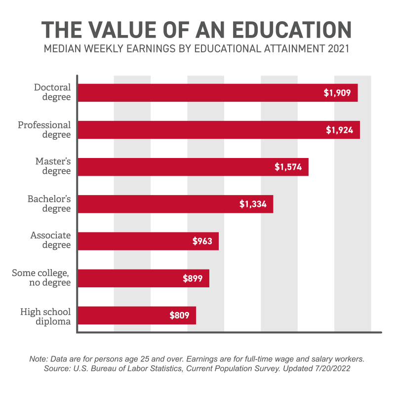 Earnings by Education Chart