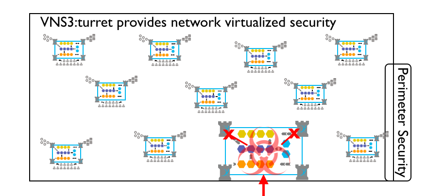 VNS3 turret in a network security role