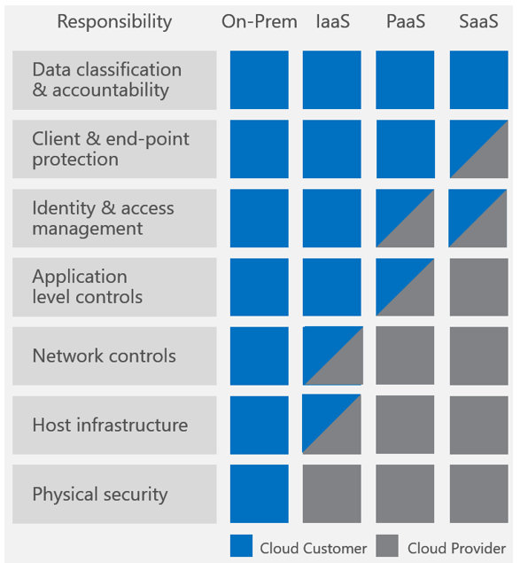 Azure cloud layers