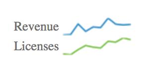 Tufte sparkline Google chart