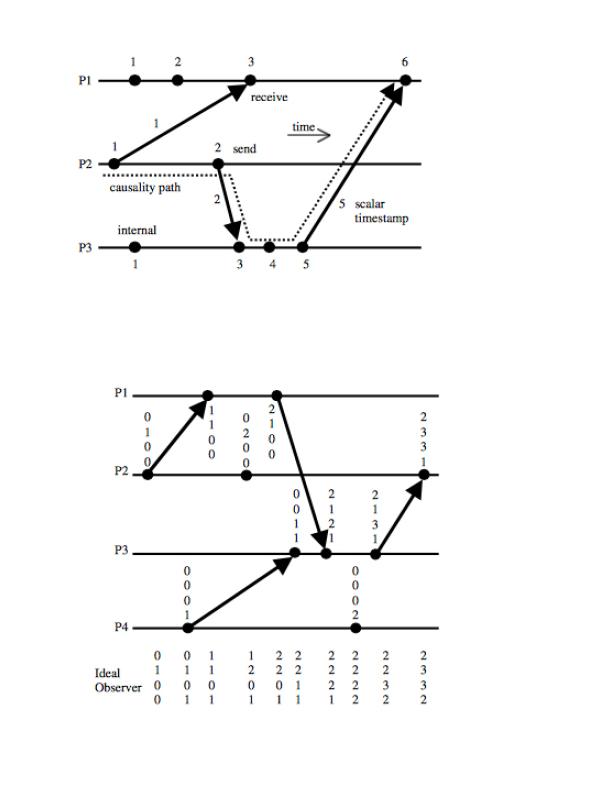 logical clocks diagrams