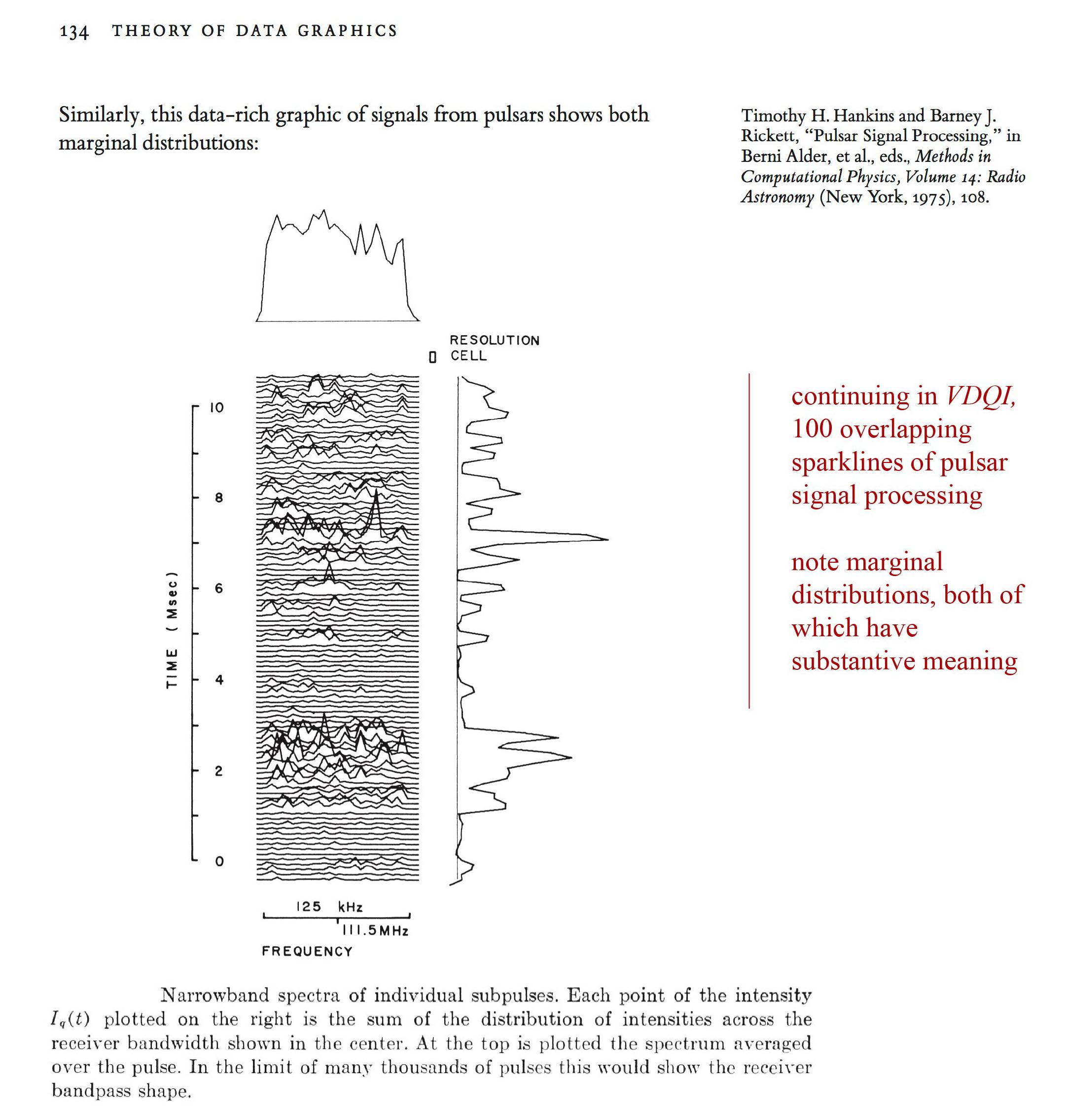 Tufte sparklines VDQI p. 134