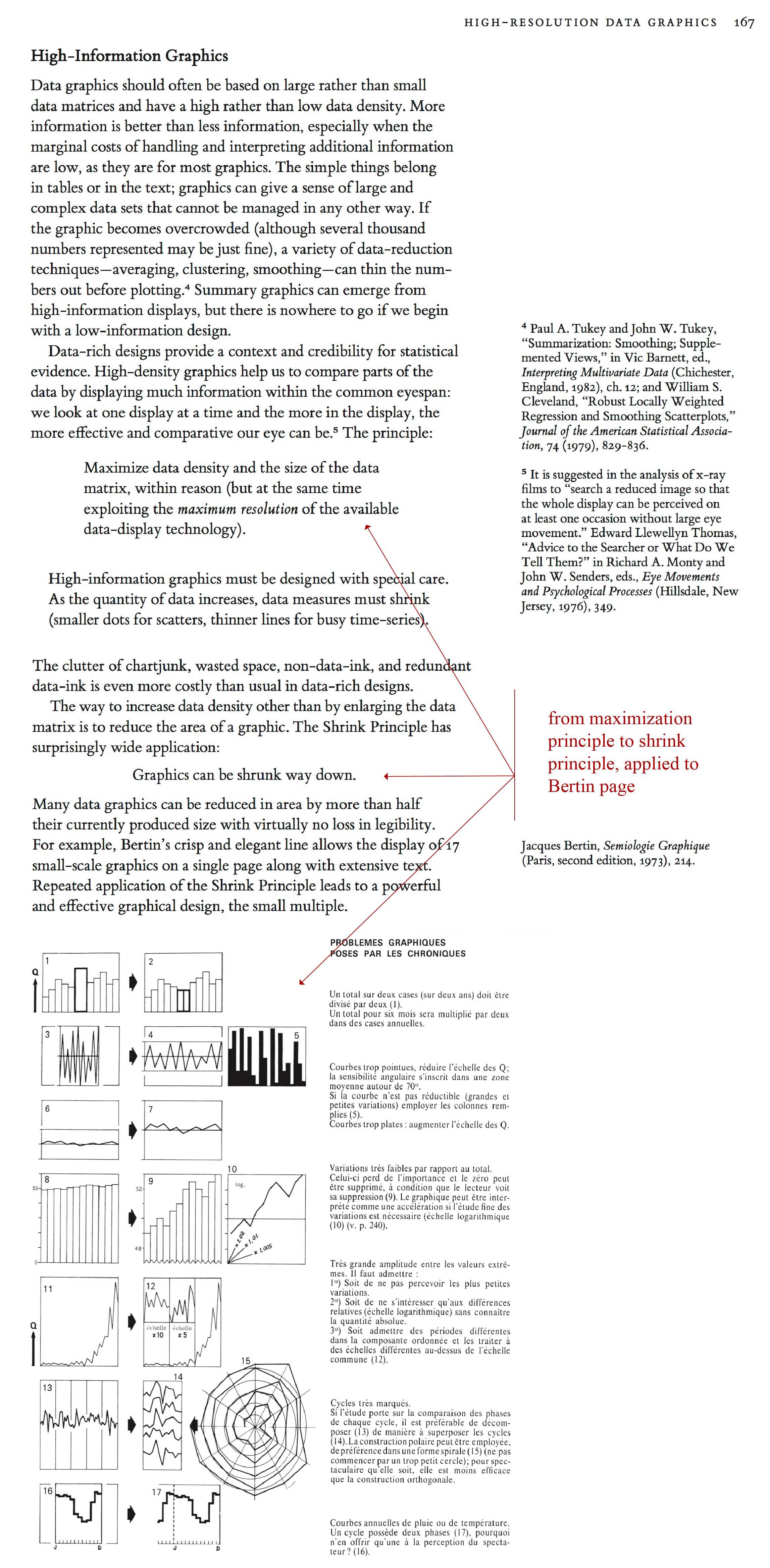 Tufte sparklines VDQI p. 166-167 Bertin