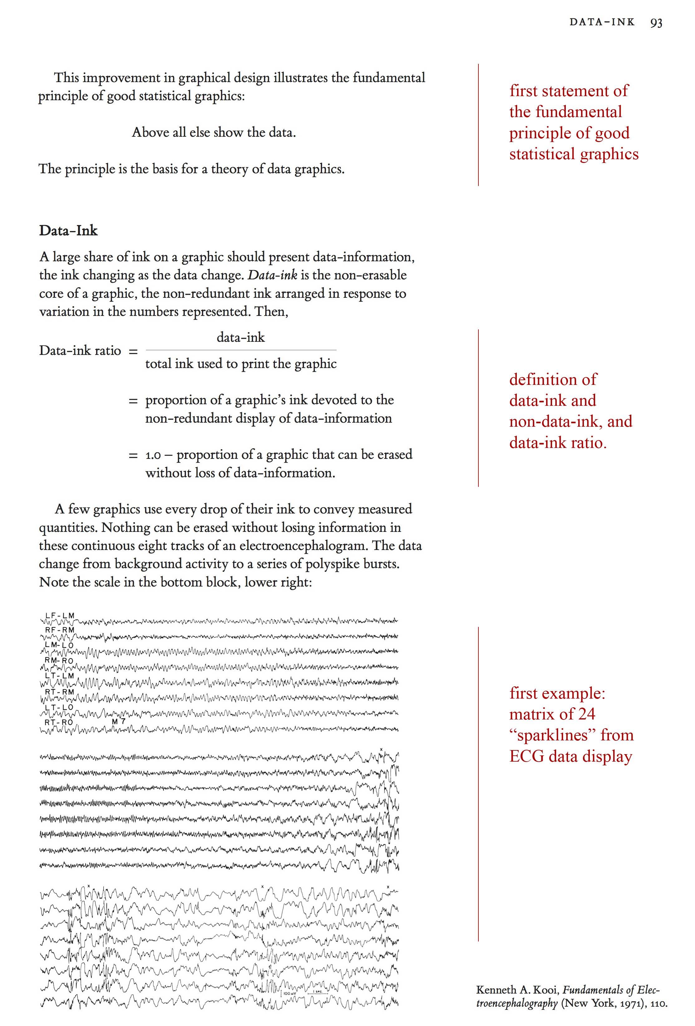 Tufte sparklines VDQI p. 92-93