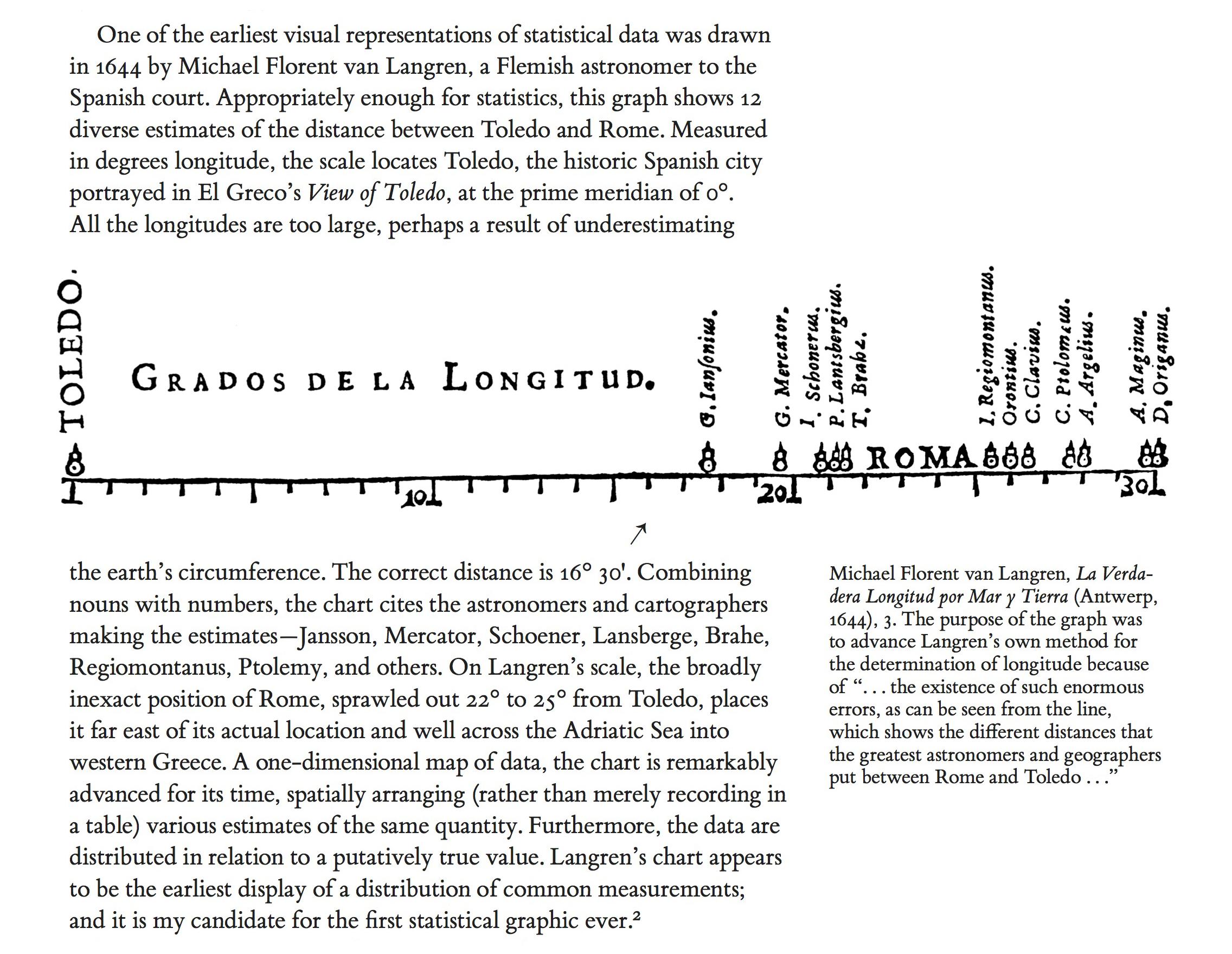 Tufte sparklines Langren longitude