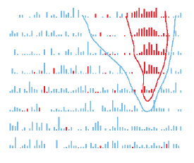 Tufte sparklines discrete data elements