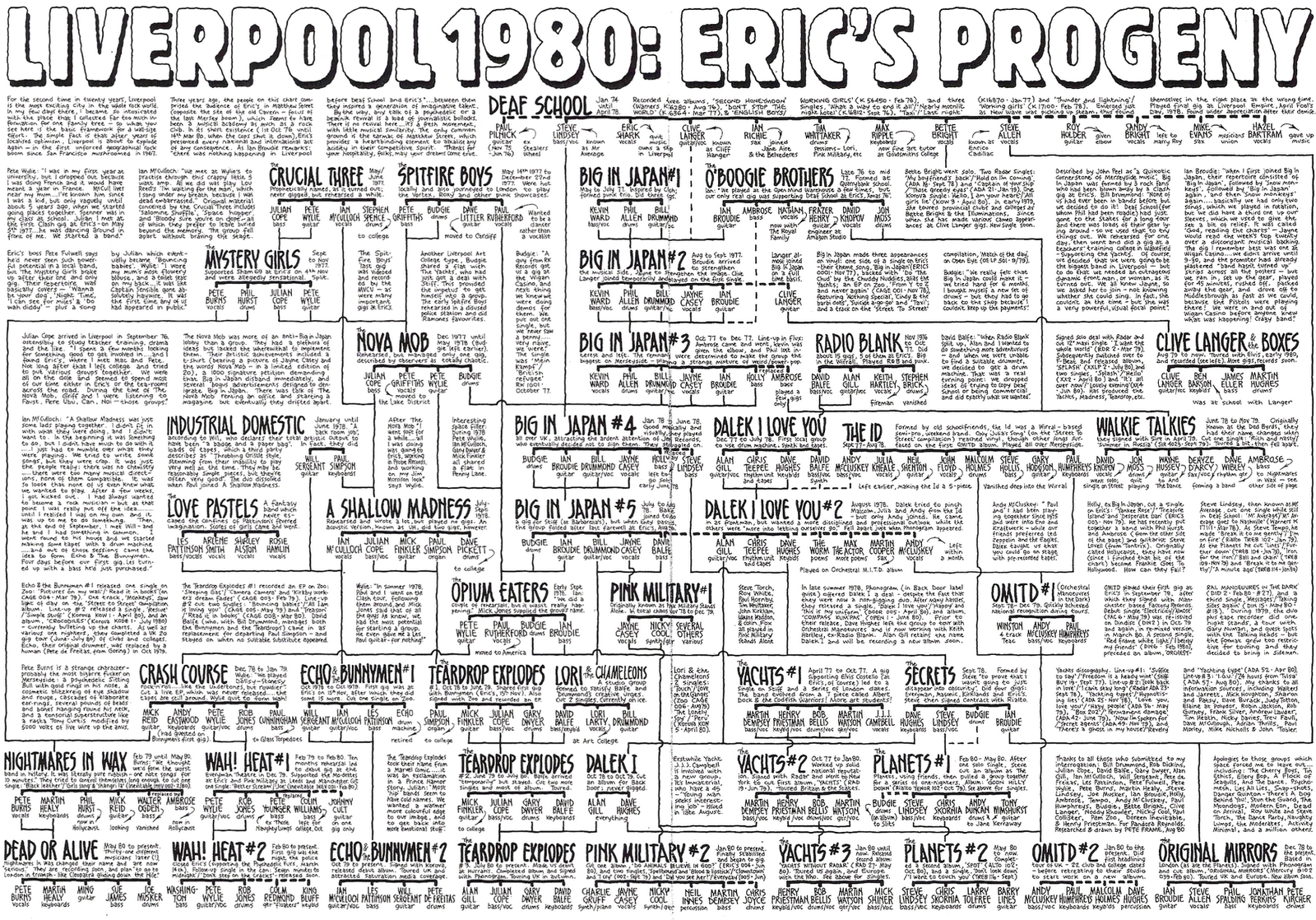 Pete Frame's Liverpool 1980