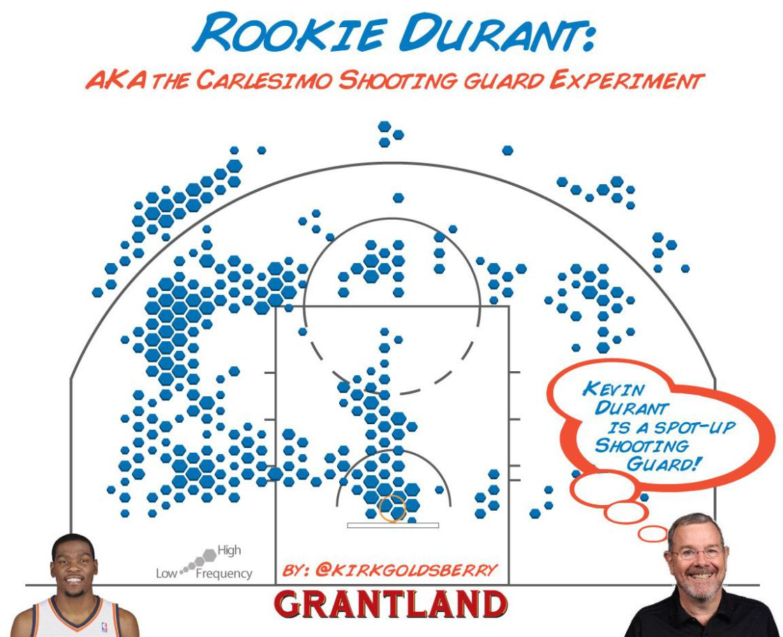 Rookie Durant