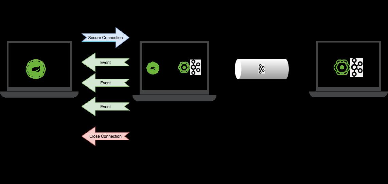 Server-Sent Events Using Spring WebFlux and Reactive Kafka
