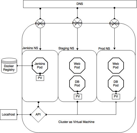 Rails Docker App: Deployment (Kubernetes) eggie5 com