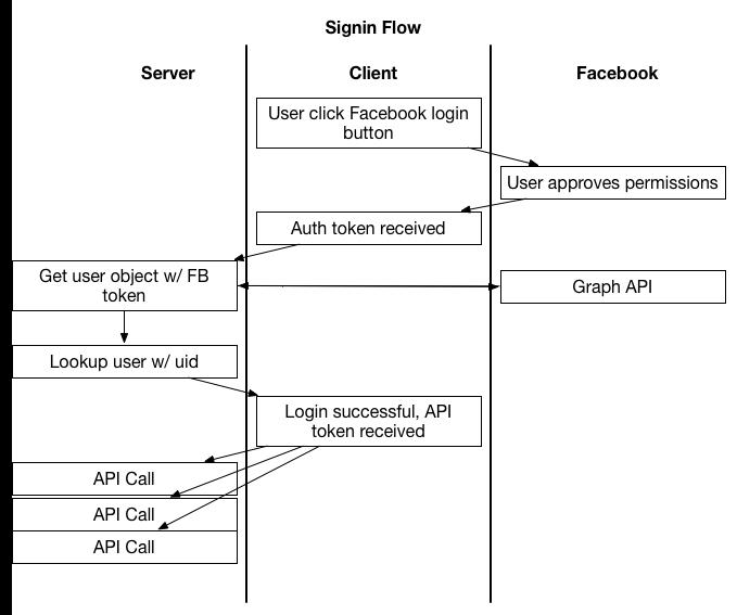 iOS/Rails OAuth Flow eggie5 com