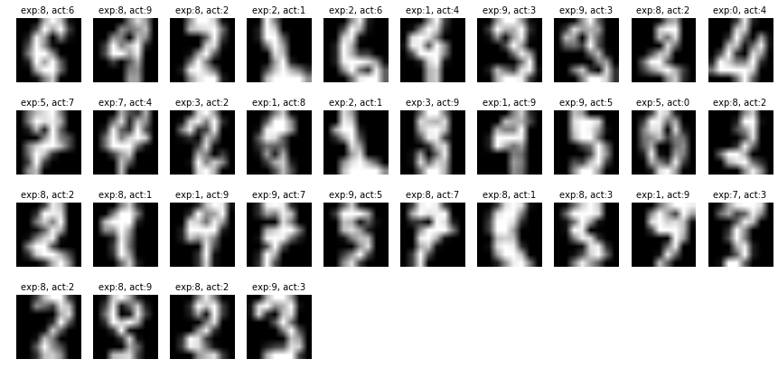 MNIST LDA Classifier eggie5 com