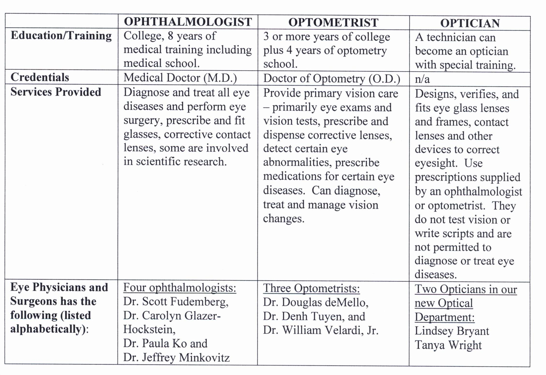 Ophthalmologist, Optometrist, Optician, Subspecial - WEEKLY