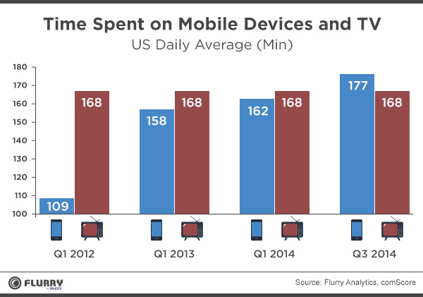 Time Spent on Mobile Devices and TV