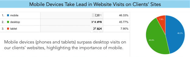 Mobile Devices Take Lead in Website Visits