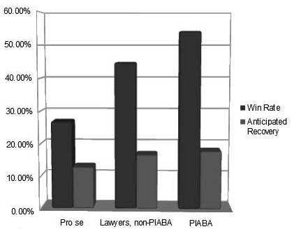 2011 FINRA Win Rates