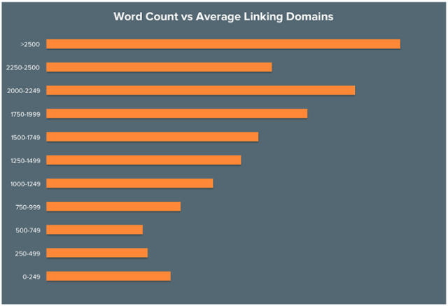 Chart: Word Count and Links