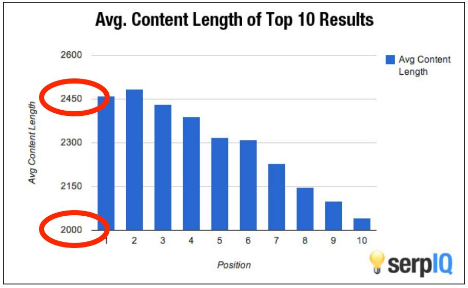 Chart: Average Content Length of Top 10 Results