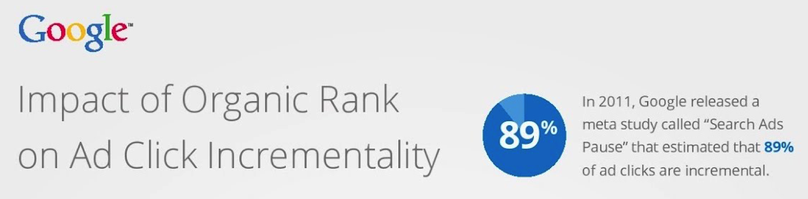 Google Chart: The Impact of Organic Rank on Ad Click Incrementality