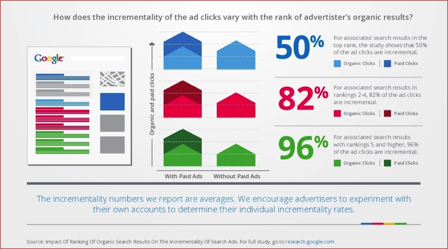Google Chart: Effect of Ad Incrementality With Organic Rank