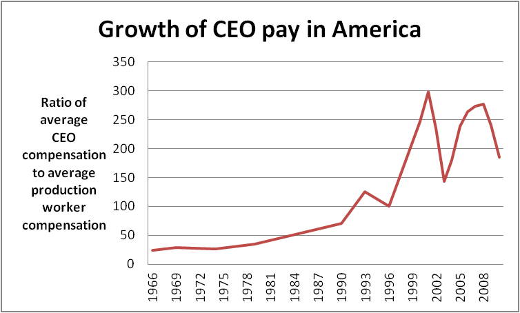 graph of ceo compensation