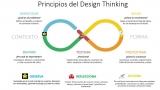 Y tú ya pensaste 10 cosas imposibles hoy??... Hagámoslas posibles, deja de usar limitativas técnicas de análisis que son para unos cuantos y lentas, lee con Design thinking!!