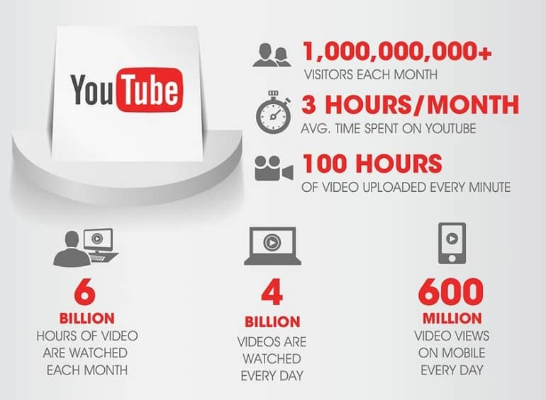 YouTube, la red social de videos más grande del mundo