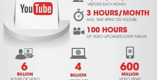 YouTube, la red social de videos más grande del mundo