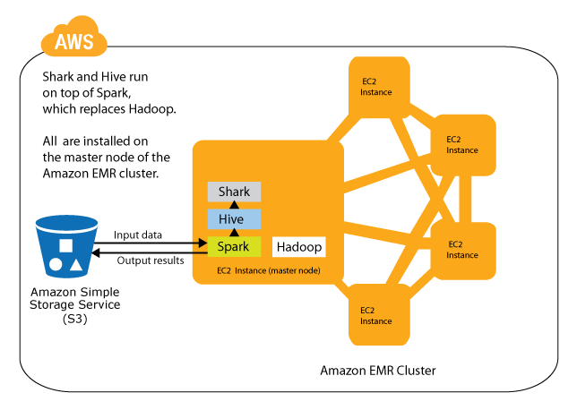 Run Spark and Spark SQL on Amazon Elastic MapReduce : Articles