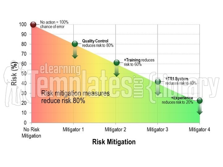 risk matrix graphic for powerpoint presentation templates -, Powerpoint templates