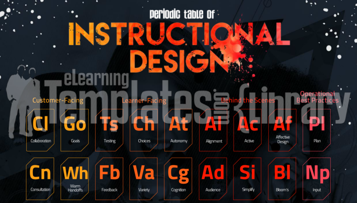 articulate, storyline, periodic table, instructional design, interaction