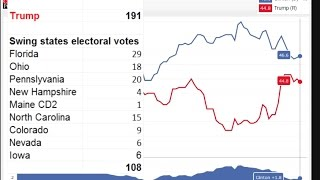 US Election – Trump Panic, Hillary Polls Surge, Betting Markets Crash, BrExit Swing States