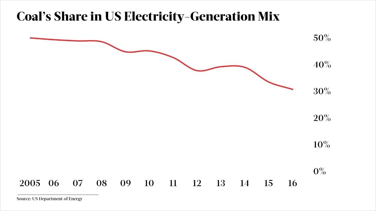 PS.-Explain-This-US-Coal-Jobs