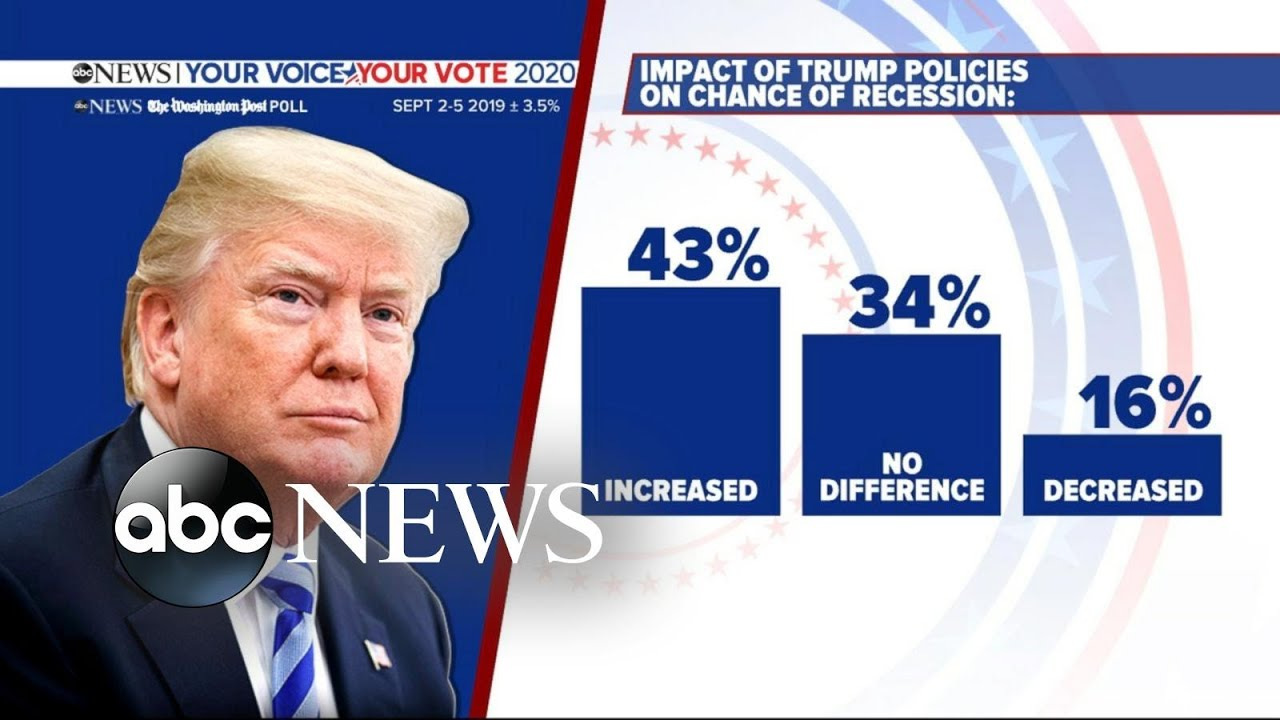Trumps-approval-rating-drops-6-points-in-new-poll-l-ABCNews