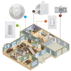 brightidea_main home lighting 101 how to add lighting control to your home lighting control diagram at readyjetset.co