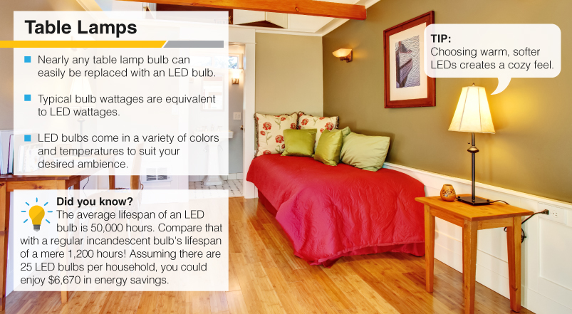home lighting tips. You\u0027ve Heard All About The Energy-savings Benefits Of Switching From Incandescent To LED Light Bulbs. But There Are Other Reasons Adopt Lighting. Home Lighting Tips R