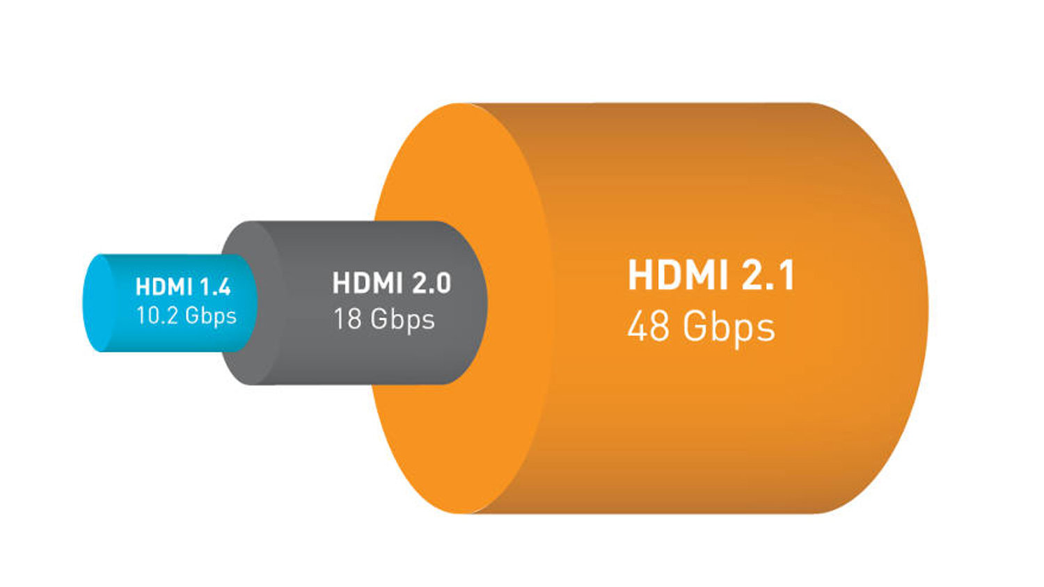 Hdmi 21 Is It Time To Upgrade Better Cable And Tv Electronic 3d 1 4 Wiring Diagram House